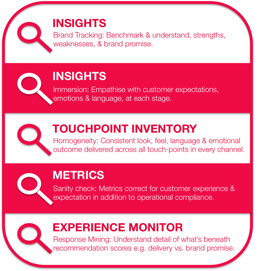 Brand Customer Experience BCX Checklist