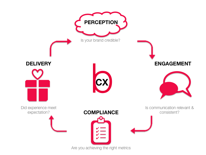 Brand Customer Experience BCX Flowchart